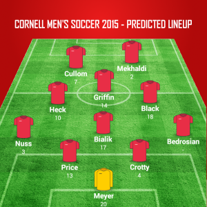 CornellMens2015Predicted2
